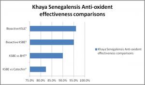 Chart - anti-oxidant